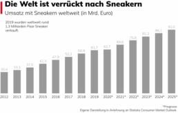 Der weltweite Umsatz der Sneakerindustrie